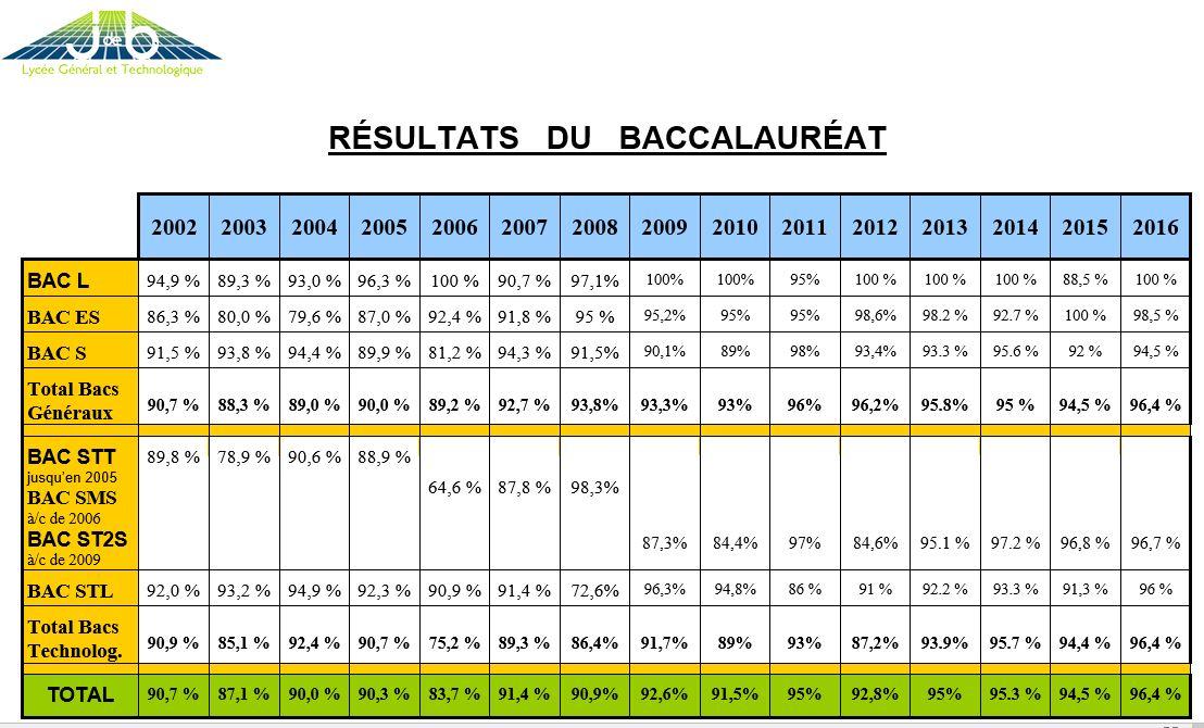 resultats bac JDB depuis 2002